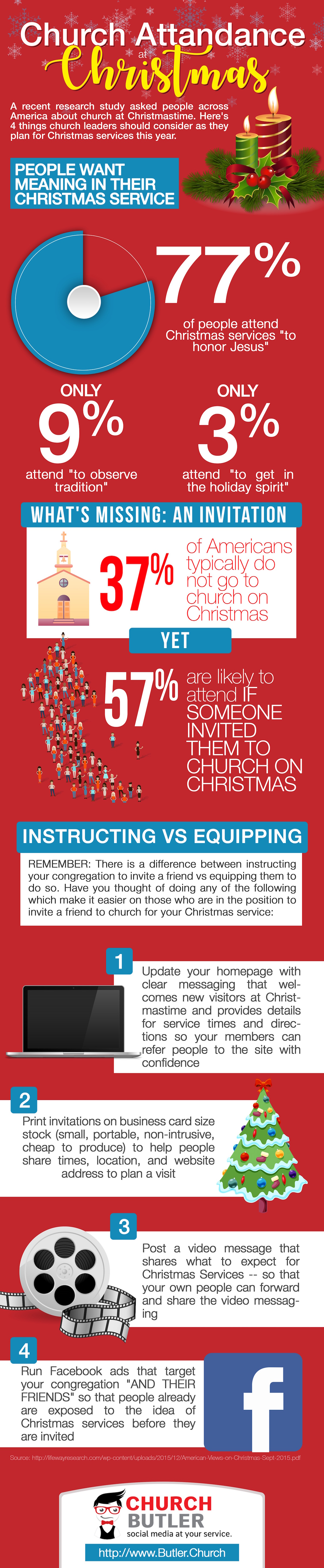 Christmas church attendance statistics