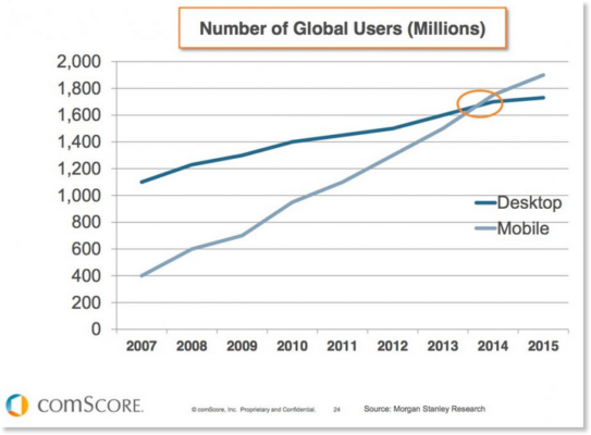 rise of mobile users