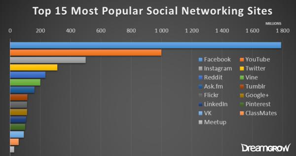 stop social networking platforms