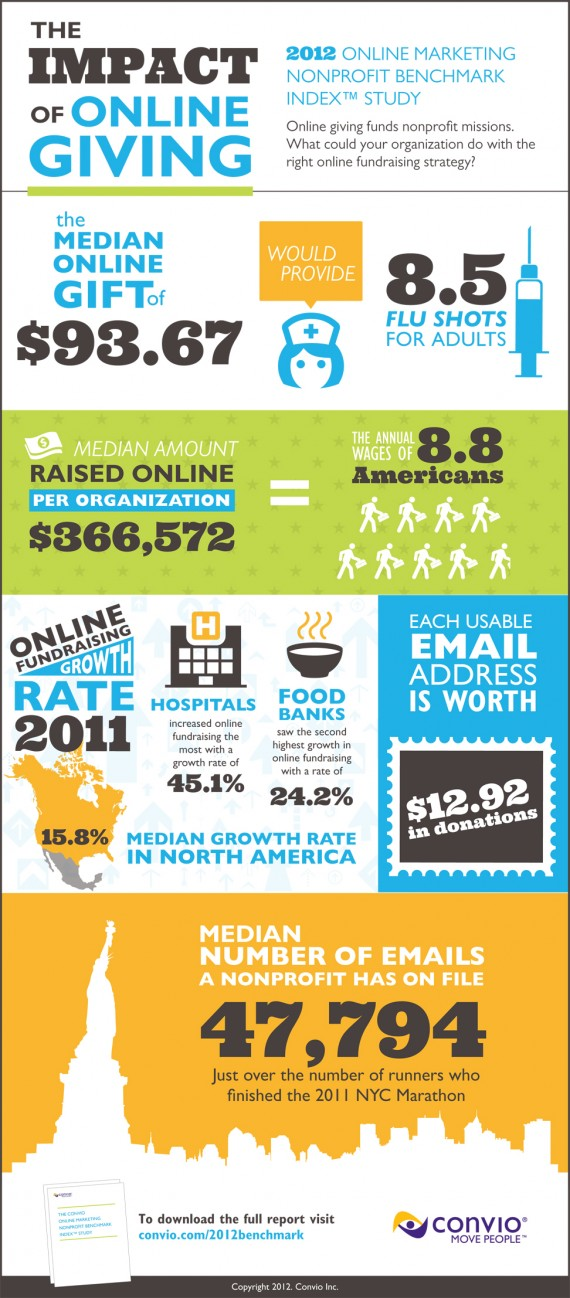 Infographics Online Giving