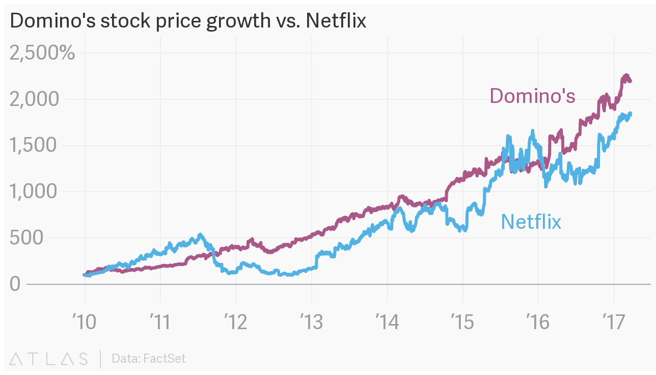 Domino's and Netflix Stock Growth since 2010