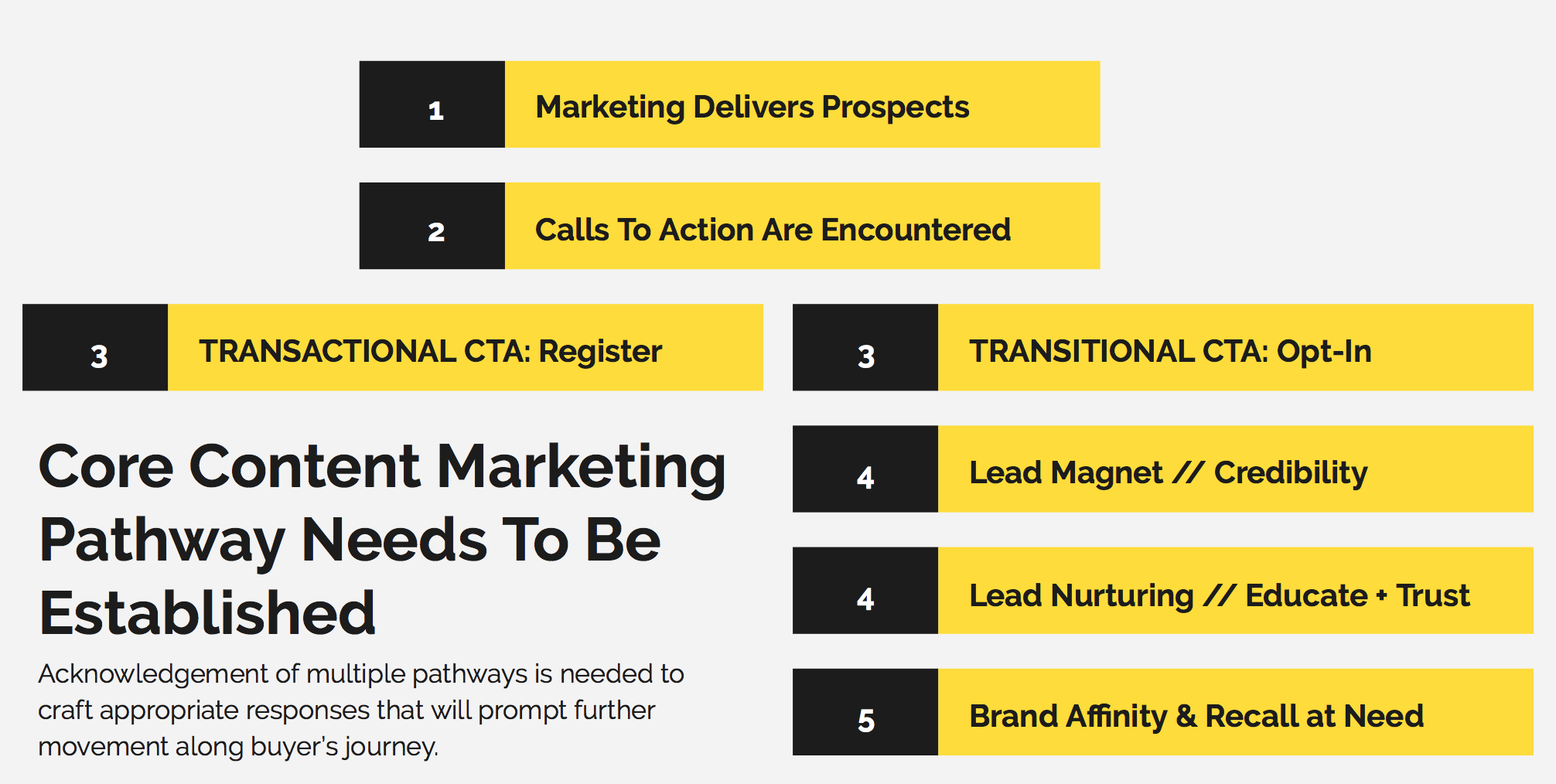 Call To Action Content Marketing Strategy