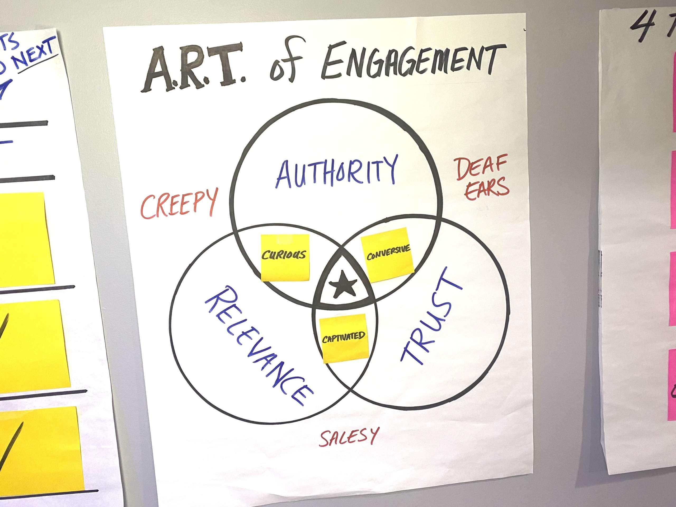 art of engagement content marketing framework